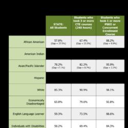 MDE HS grad rates, CTE, dual credit