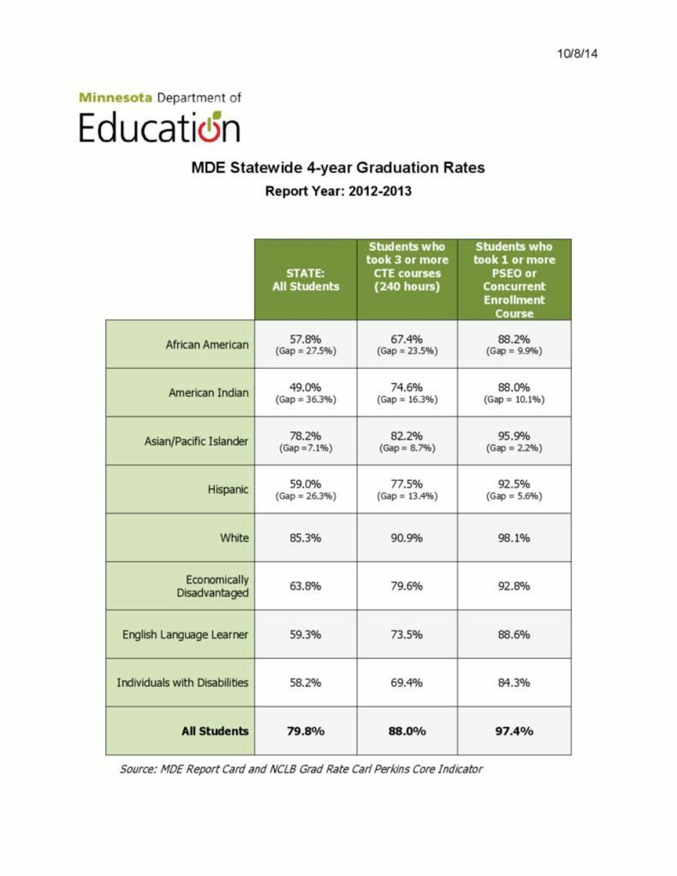thumbnail of MDE HS grad rates, CTE, dual credit