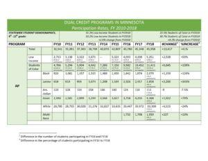 thumbnail of DUAL CREDIT PROGRAMS IN MINNESOTA Participation Rates AP